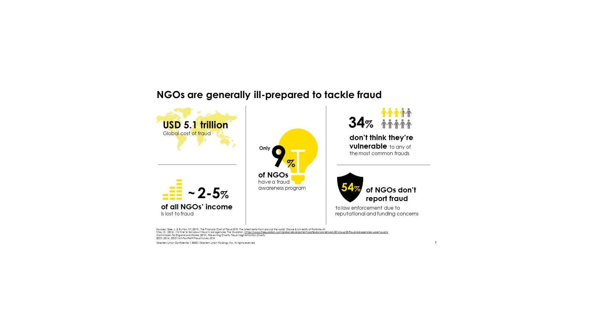 What NGOs need to know to prevent fraudulent activities?